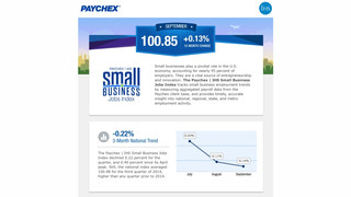 Small Business Jobs Index Shows Mixed Results
