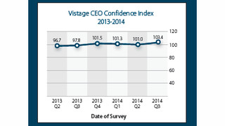 Optimism Among Small and Mid-Sized Business CEOs Hits 2-Year High
