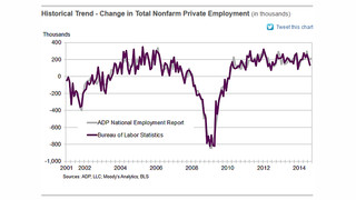 ADP Jobs Report Shows 217,000 New Jobs in September