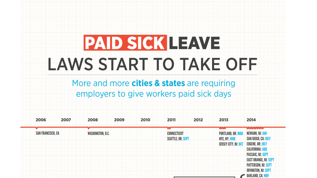 Sick Leave And Pto Laws Change In Many States Are Your Clients Prepared