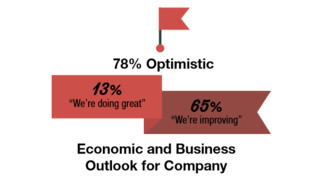 CFOs Optimistic on Economy