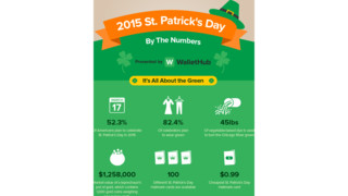 St. Patrick's Day by the Numbers: Some Retailers See the Green
