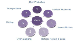 Improve Your Firm's Tax Production by Eliminating Muda