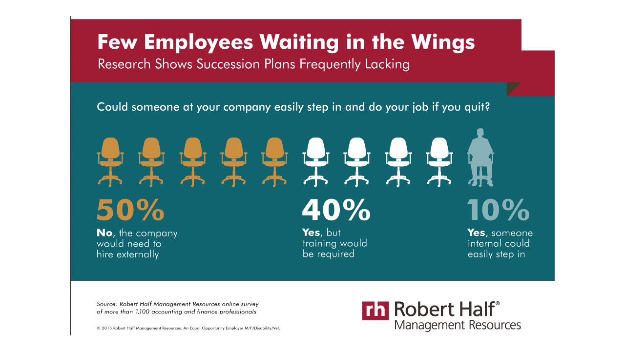 employee succession planning template - staff succession planning is critical to accounting firm