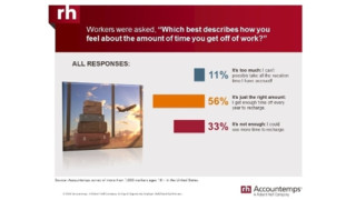 Vacation Blues: One Third  of U.S. Workers Unhappy With Paid Time Off Policy