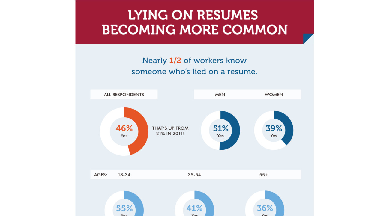 Lying on Job Resumes Increasing | CPA Practice Advisor