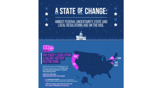While Congress Stalls, State and Local Governments Increase Employer Regs
