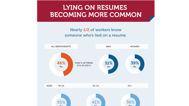 officeteam lying on resume infographic 1 5995e68fde690 - Lying On Resume