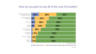 54% of Retailers Use or Plan to Use Artificial Intelligence