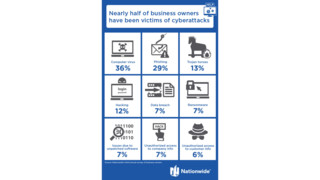 More than Half of Small Businesses Have Suffered Some Form of Cyber Attack or Breach