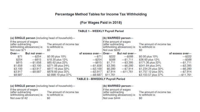 IRS Issues New Payroll Tax Withholding Tables for 2018