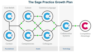 Sage Sets Out to Transform the Accounting Practice Model