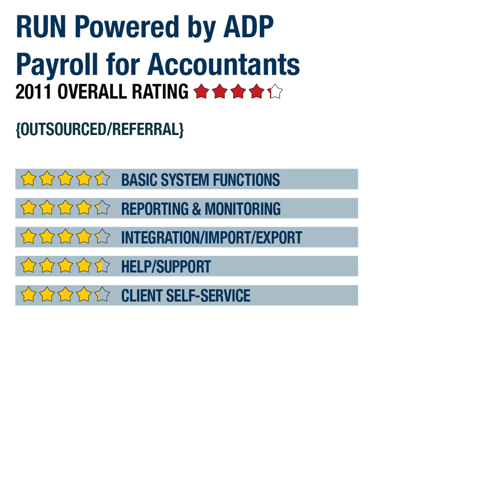 RUN Powered by ADP Payroll for Accountants