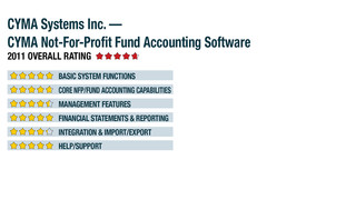 2011 Review of CYMA Systems Inc. — CYMA Not-For Profit Fund Accounting Software