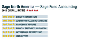 2011 Review of Sage North America — Sage Fund Accounting