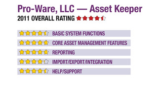 2011 Review of Pro-Ware, LLC — Asset Keeper
