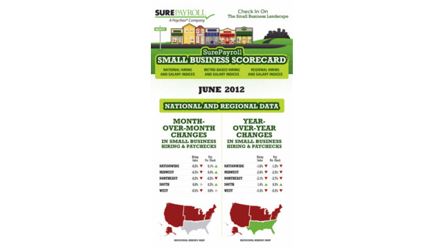 surepayroll-scorecard-june2012.gif