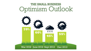 2012 Ends with Less Optimism, But 2013 Offers Growth Opportunities