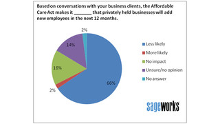 Survey says healthcare law will make hiring less likely at small businesses