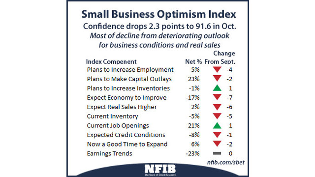NFIB-SMB-Optimisim-Oct.jpg