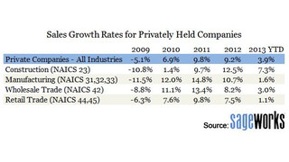 U.S. Businesses Had Strong 2013, But Slowing Sales May Be Concern