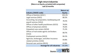 Accounting Firms, Medical Practices Top List of Businesses with Best ROI
