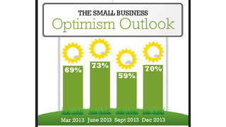 Small Business Optimism Rebounds Heading into 2014