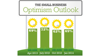 Small Business Owners Expect Profitable 2014