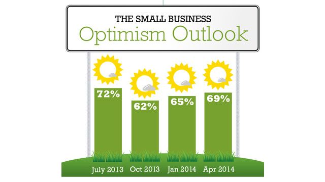 SurePayroll-Optimism-April-2014.png