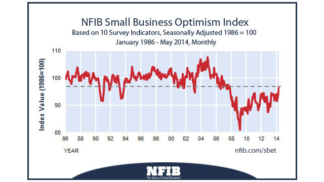 nfib-optimism-index-2014061.jpg