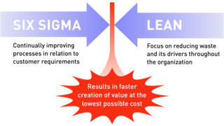 How to Implement Lean Six Sigma in an Accounting Practice