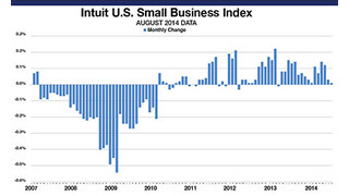 Small Business Employment Flat, But There's a Silver Lining
