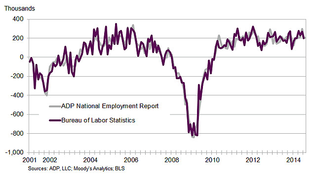 Historical-Trend-Change-in-Total-Nonfarm-Private-Employment-August-2014.gif