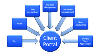 6 Steps to Developing an Effective Client Portal Strategy