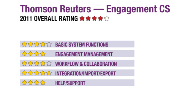 2011 Review of Thomson Reuters — Engagement CS