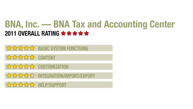 2011 Review of BNA, Inc. — BNA Tax and Accounting Center