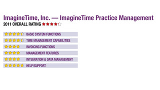 2011 Review of ImagineTime, Inc. — ImagineTime Practice Management