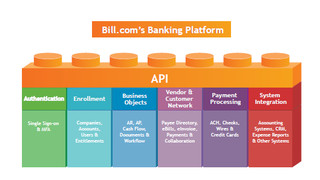 Bill.com Now Offers Integration with Its Cash Flow-Centric Banking Solution for Banks and Their SMB Offerings