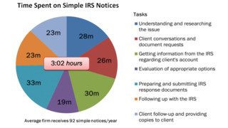 From Reactive to Proactive: Stay Ahead of IRS Compliance Initiatives