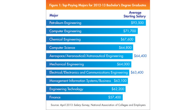 spotlight-0403-top-paying-majors1.jpg