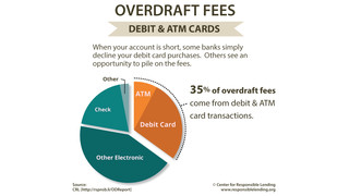Debit Card Overdrafts Come with Hefty Fees - Over 1,000% APR for Some