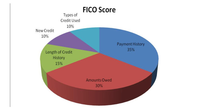 a new corporate credit scoring system A collection of research papers for corporate credit scoring defaultriskcom the web's biggest credit risk modeling resource by edward altman of the new york university corporate credit risk modelling and the macroeconomy.